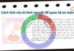 cach-tinh-chu-ky-kinh-nguyet-de-tranh-thai-660x371